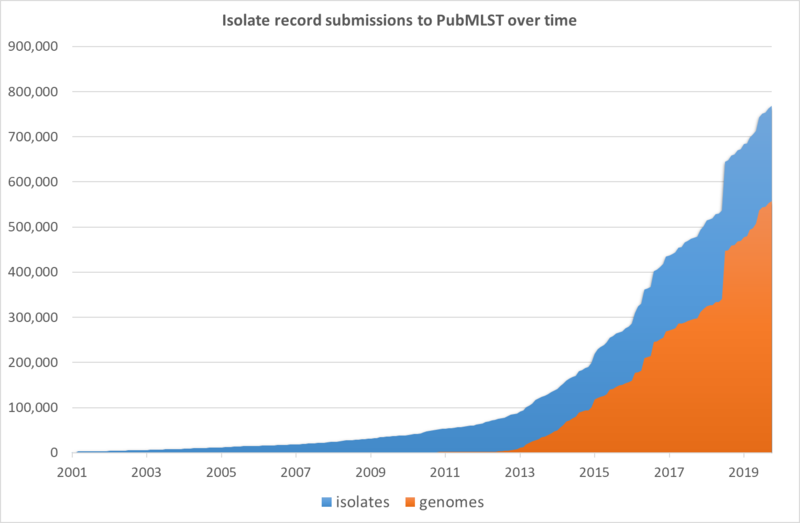 The explosive growth of data submitted to the PubMLST databases over the past 20 years.